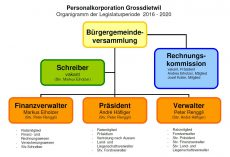 Organigramm PK