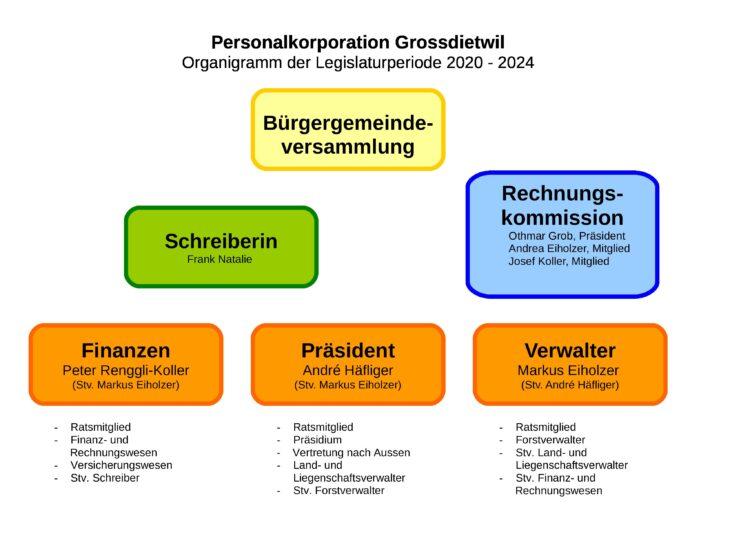 Organigramm Personalkorporation Grossdietwil Legisl 2021-24_01